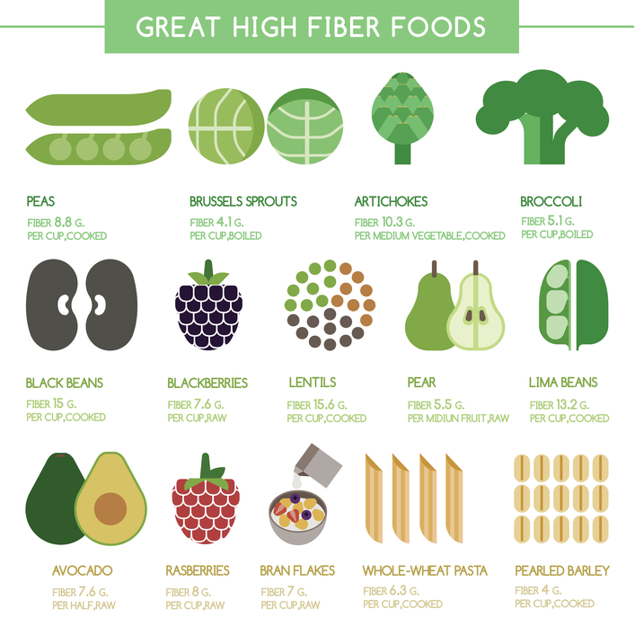 High fibre foods for constipation