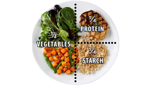 Image result for portion plate